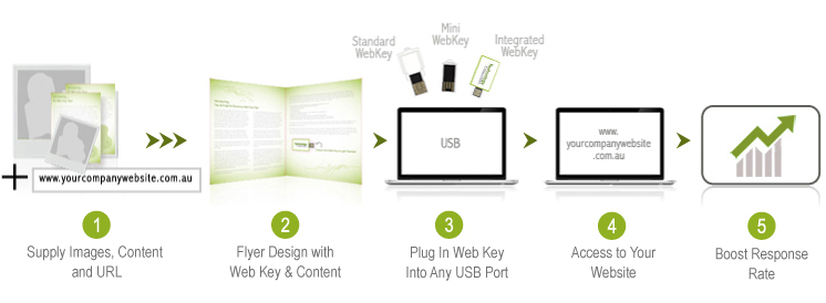 Web Key Flyer Banner - USB / Flash / Web Example